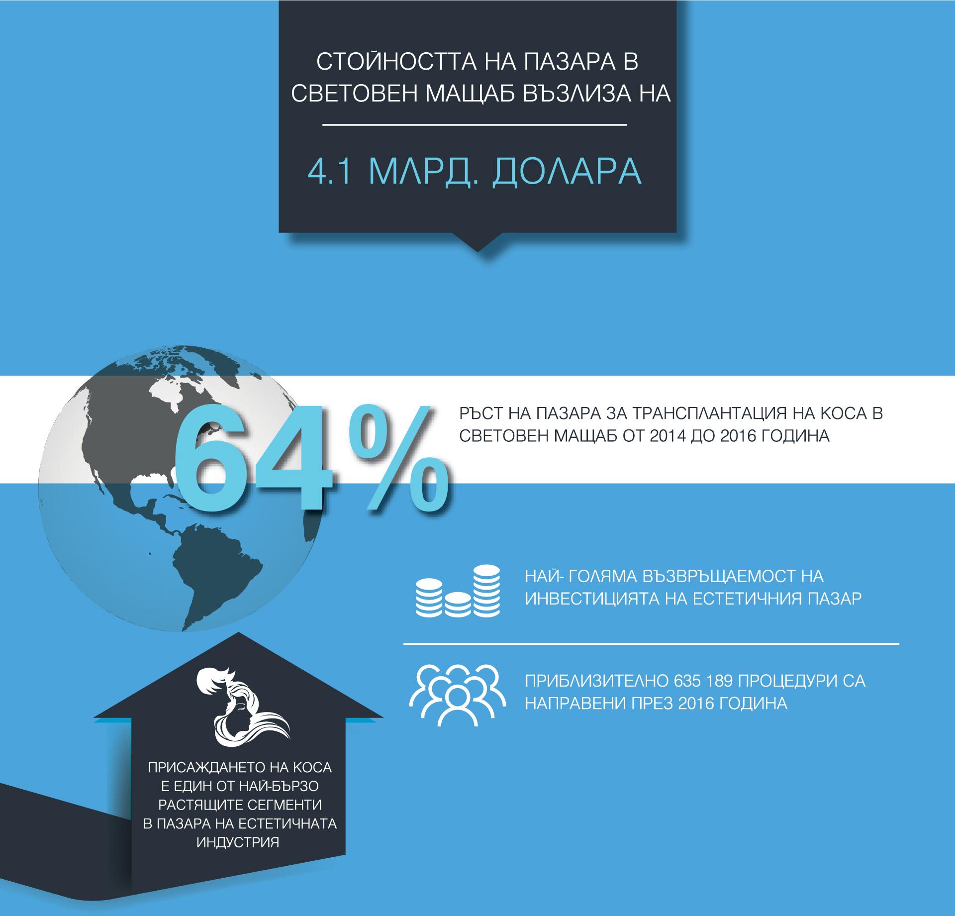 smartgrat-statistika-prouchvane-prisajdane-transplantacia-kosa